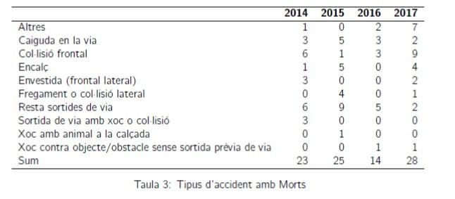 Taula 3 tipus d'accident amb morts